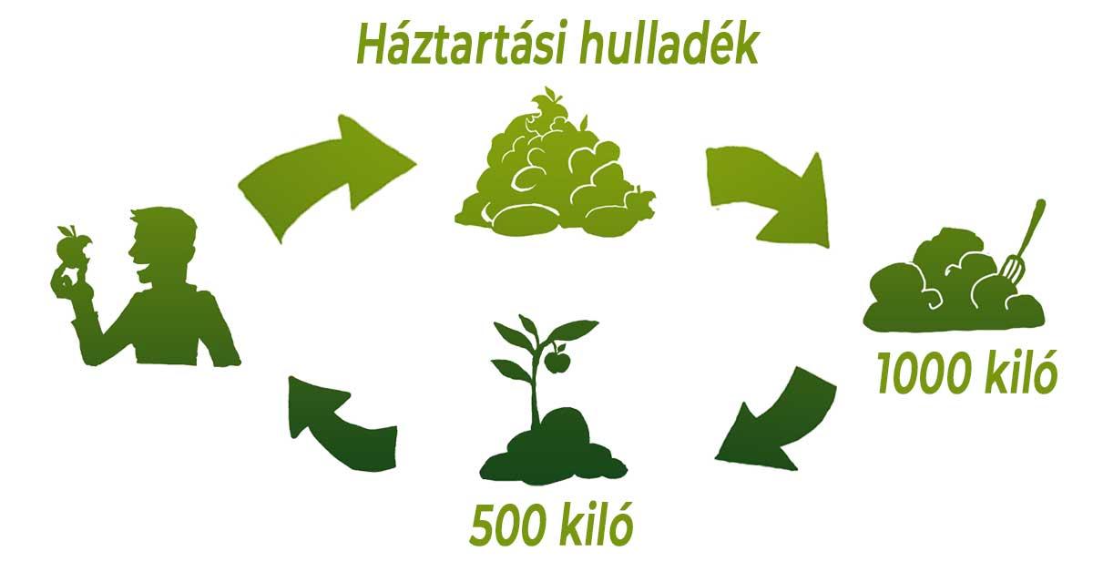 Komposztálás szabályai zöldhulladék