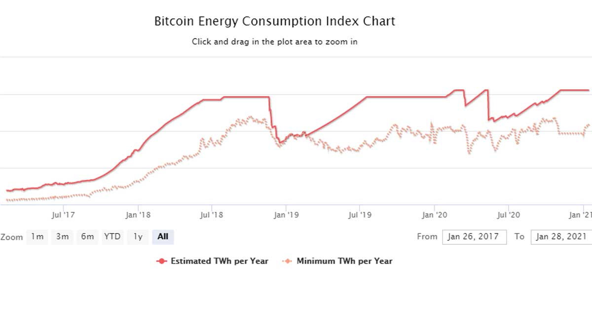 Bitcoin energiafogyasztási index