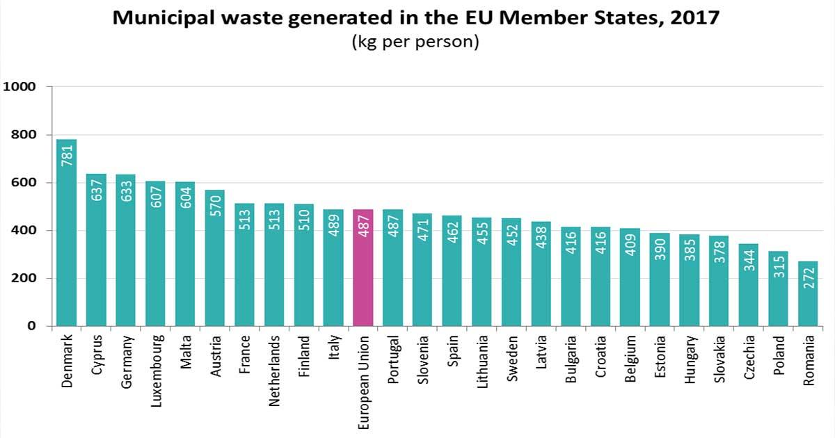 Lakossági hulladék eurostat